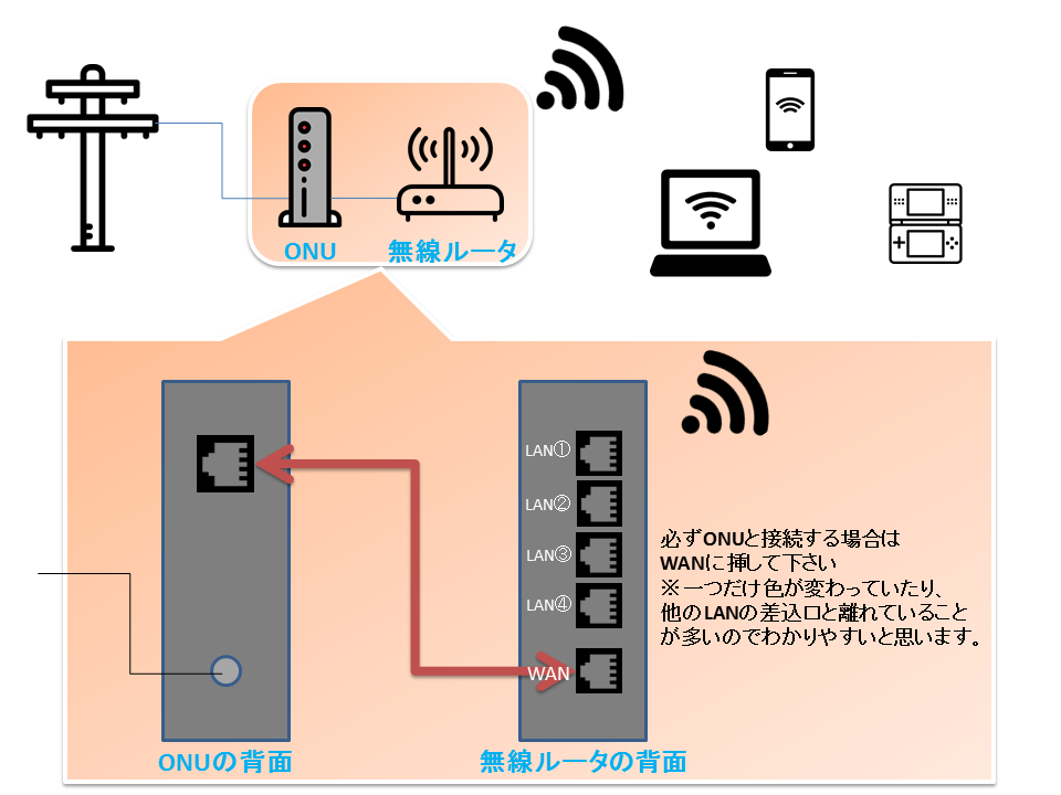 ONUと無線ルータ