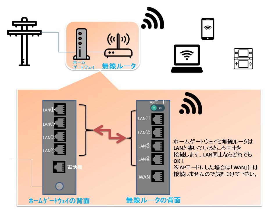 ホームゲートウェイと無線ルータ